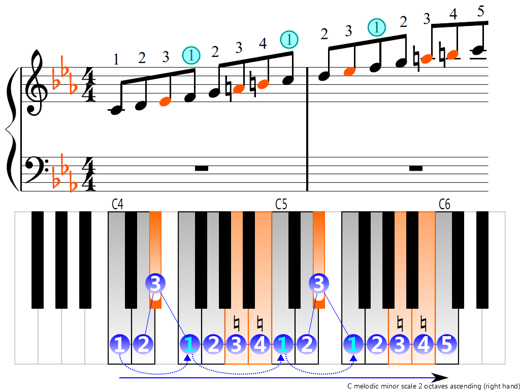 Figure 3. Ascending of the C melodic minor scale 2 octaves (right hand)