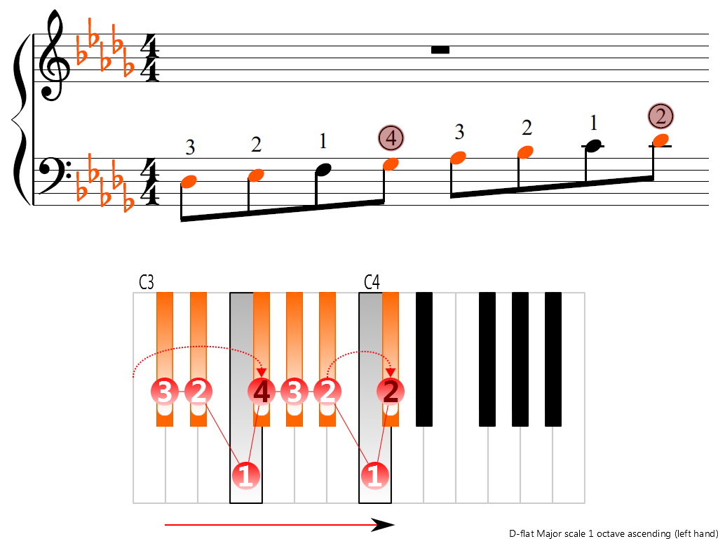 Figure 3. Ascending of the D-flat Major scale 1 octave (left hand)