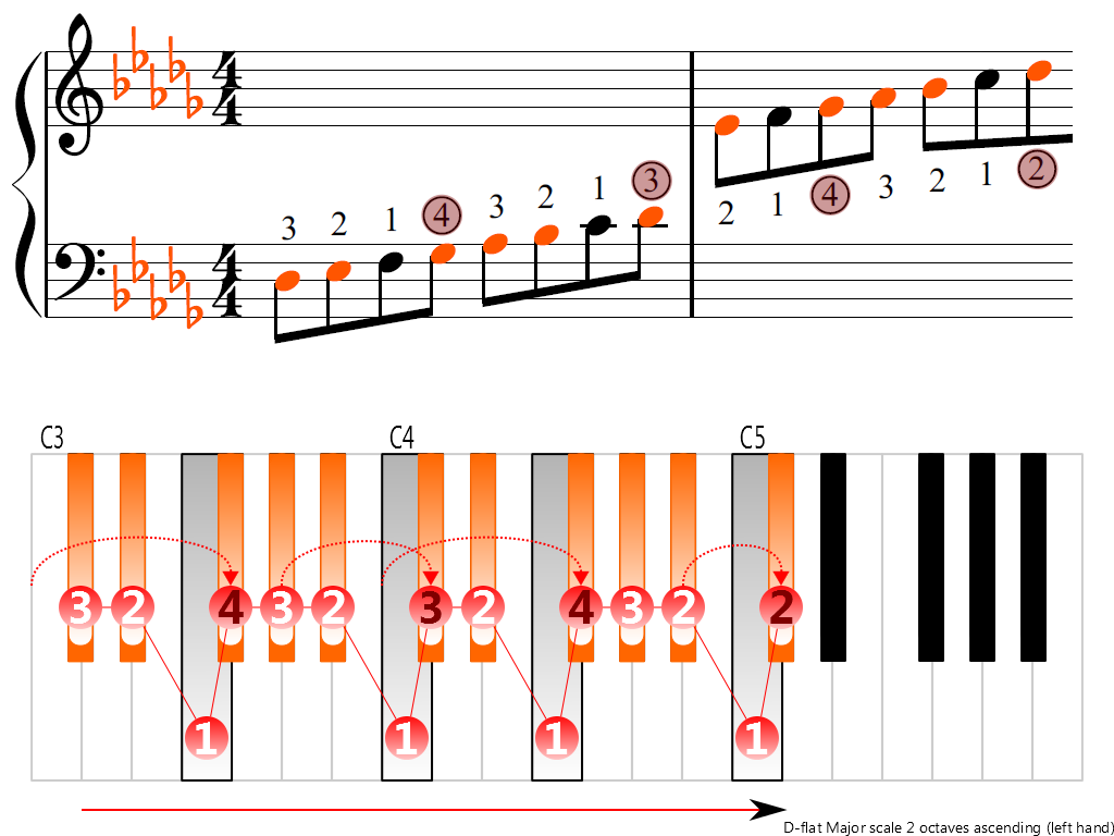Figure 3. Ascending of the D-flat Major scale 2 octaves (left hand)