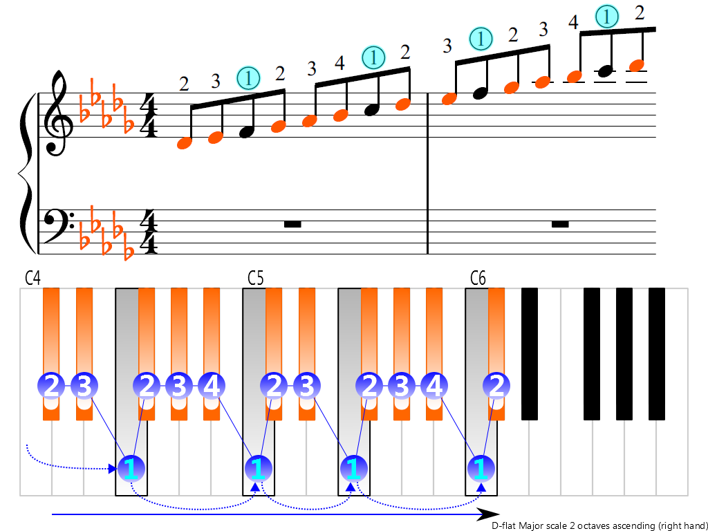 Figure 3. Ascending of the D-flat Major scale 2 octaves (right hand)