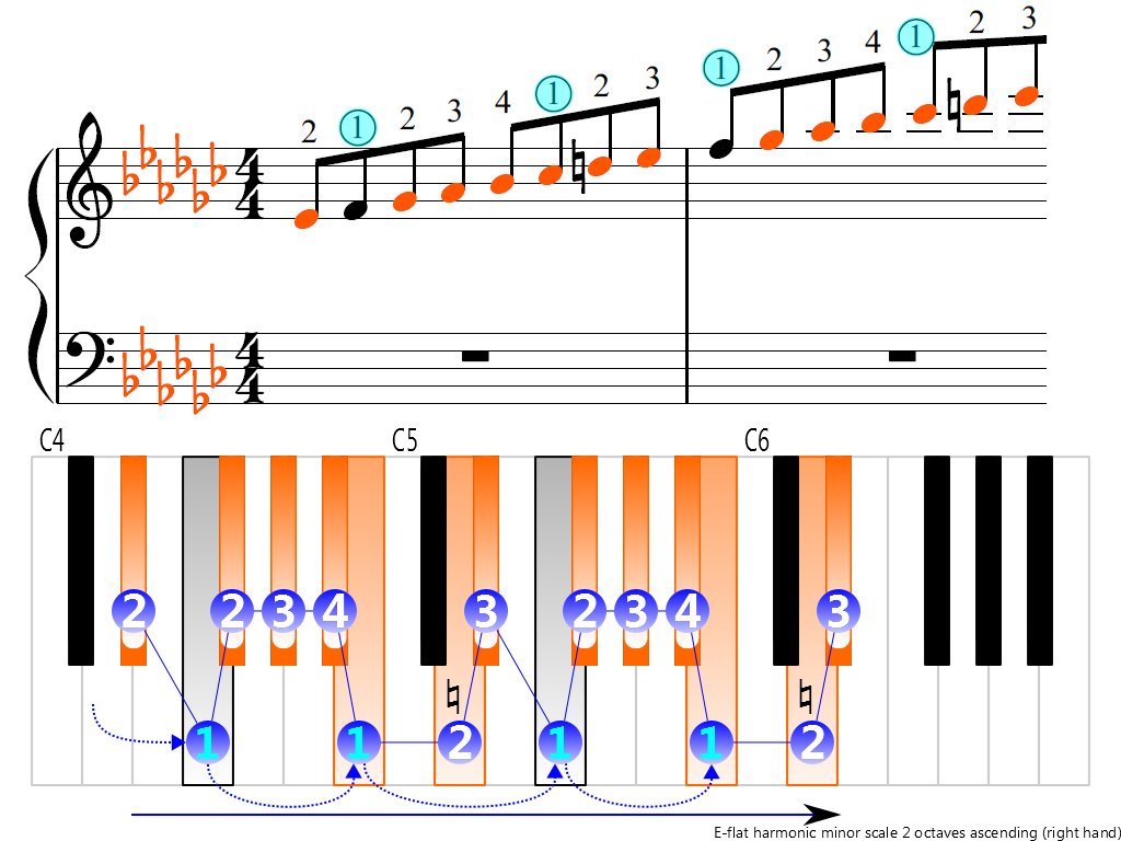 Figure 3. Ascending of the E-flat harmonic minor scale 2 octaves (right hand)