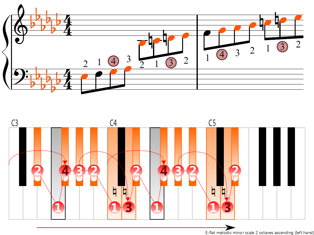Figure 3. Ascending of the E-flat melodic minor scale 2 octaves (left hand)