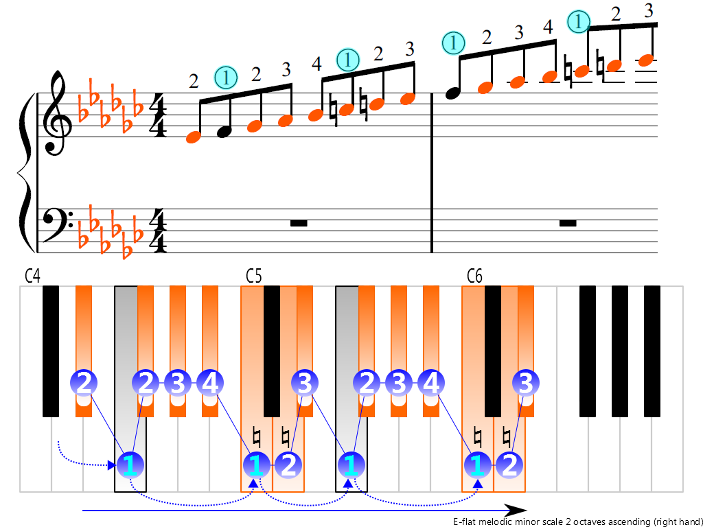 Figure 3. Ascending of the E-flat melodic minor scale 2 octaves (right hand)