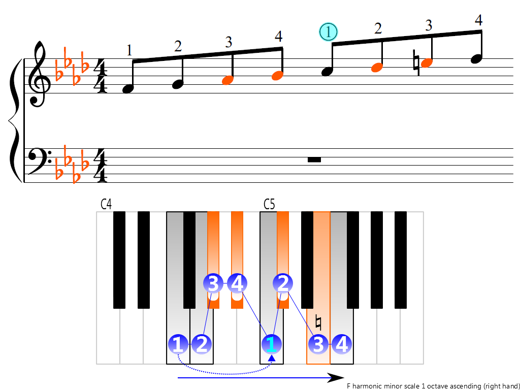 Figure 3. Ascending of the F harmonic minor scale 1 octave (right hand)
