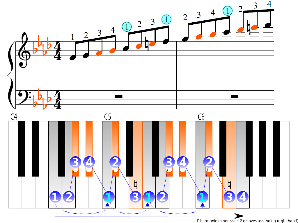 Figure 3. Ascending of the F harmonic minor scale 2 octaves (right hand)