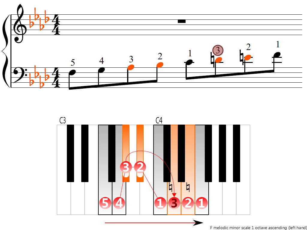 Figure 3. Ascending of the F melodic minor scale 1 octave (left hand)