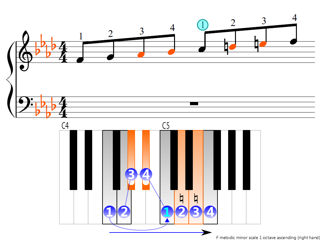 Figure 3. Ascending of the F melodic minor scale 1 octave (right hand)