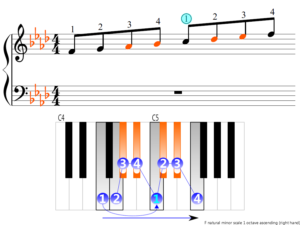 Figure 3. Ascending of the F natural minor scale 1 octave (right hand)