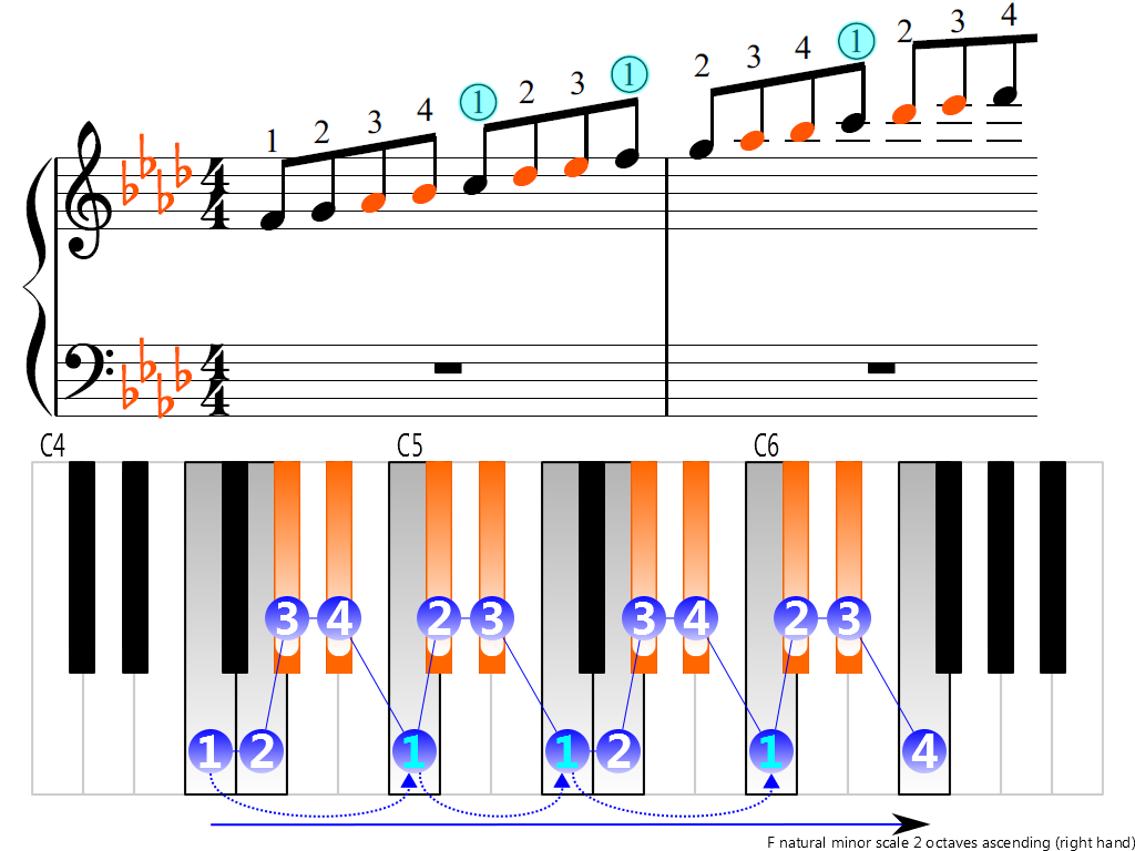 Figure 3. Ascending of the F natural minor scale 2 octaves (right hand)