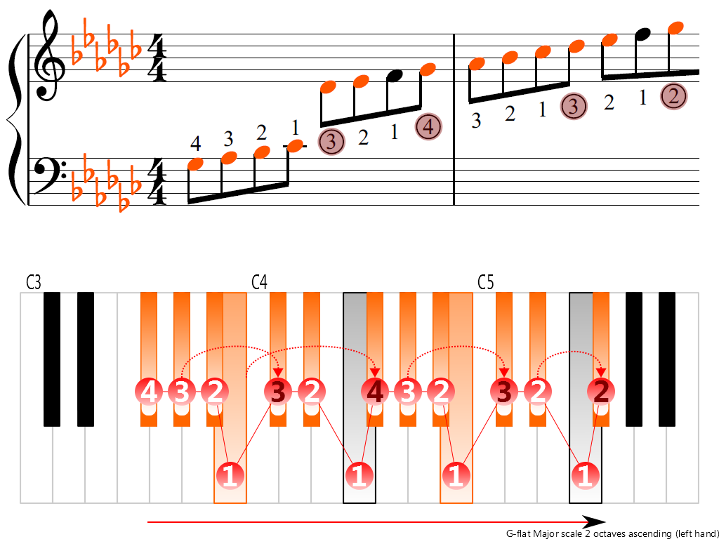 Figure 3. Ascending of the G-flat Major scale 2 octaves (left hand)