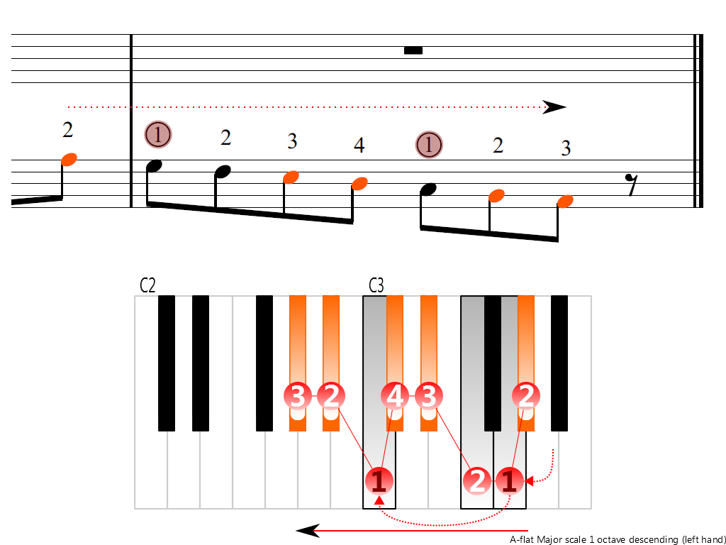 Figure 4. Descending of the A-flat Major scale 1 octave (left hand)