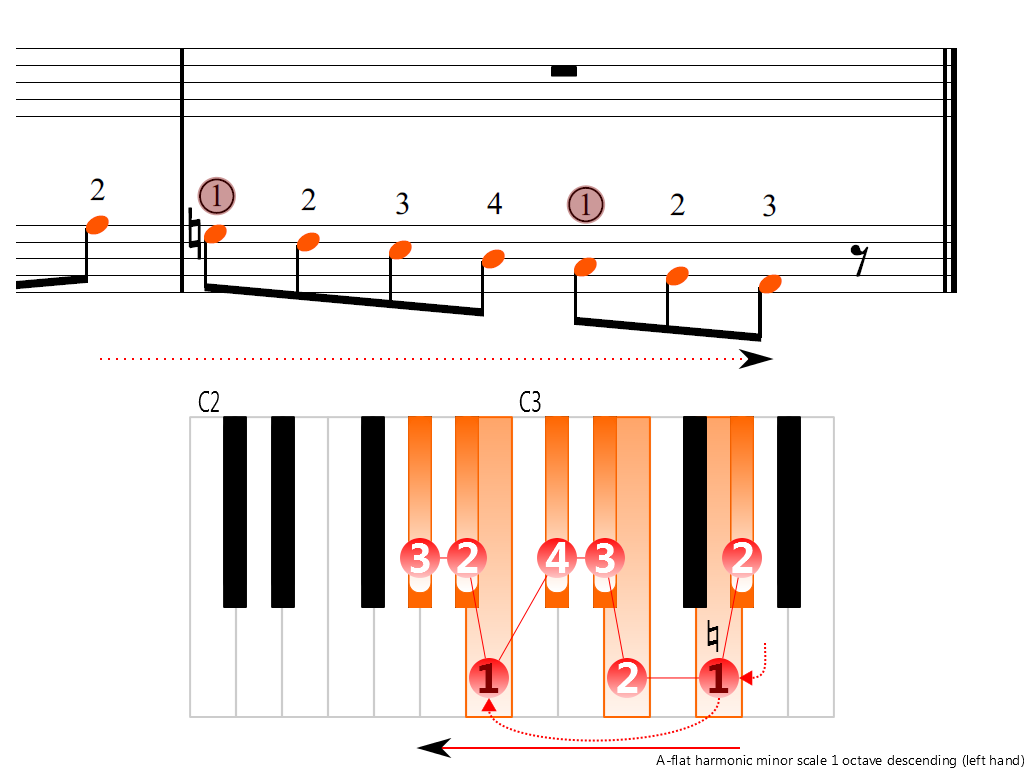 Figure 4. Descending of the A-flat harmonic minor scale 1 octave (left hand)