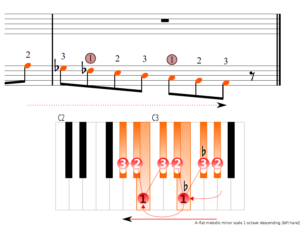 Figure 4. Descending of the A-flat melodic minor scale 1 octave (left hand)