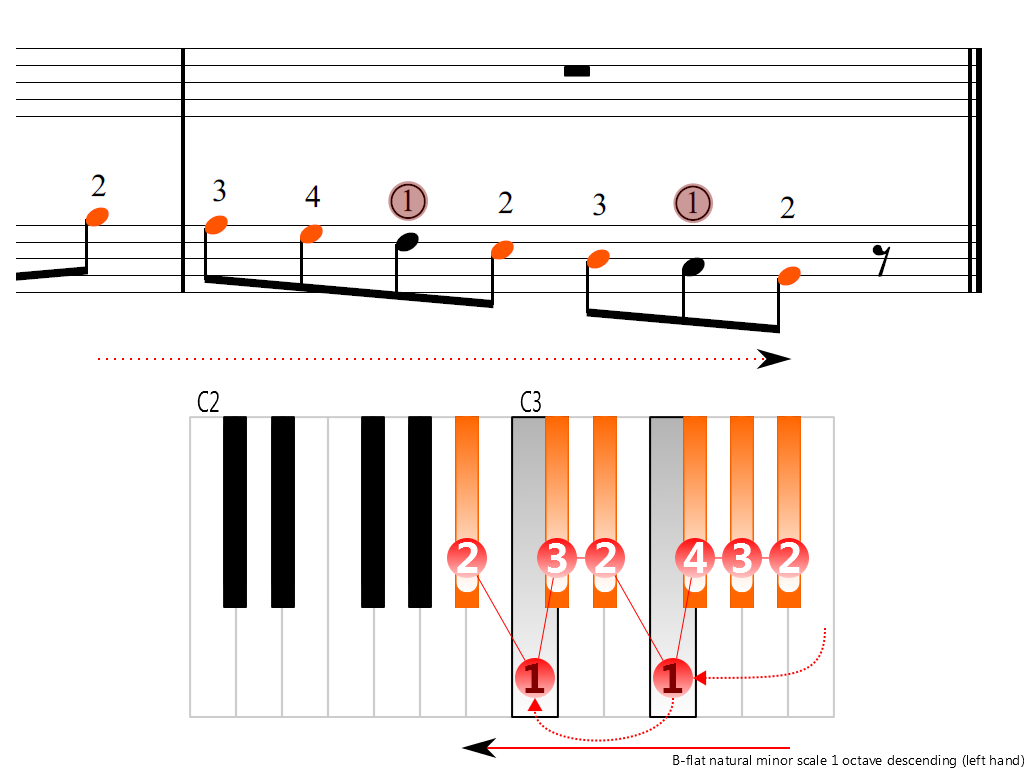Figure 4. Descending of the B-flat natural minor scale 1 octave (left hand)