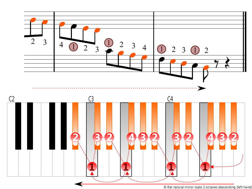 Figure 4. Descending of the B-flat natural minor scale 2 octaves (left hand)
