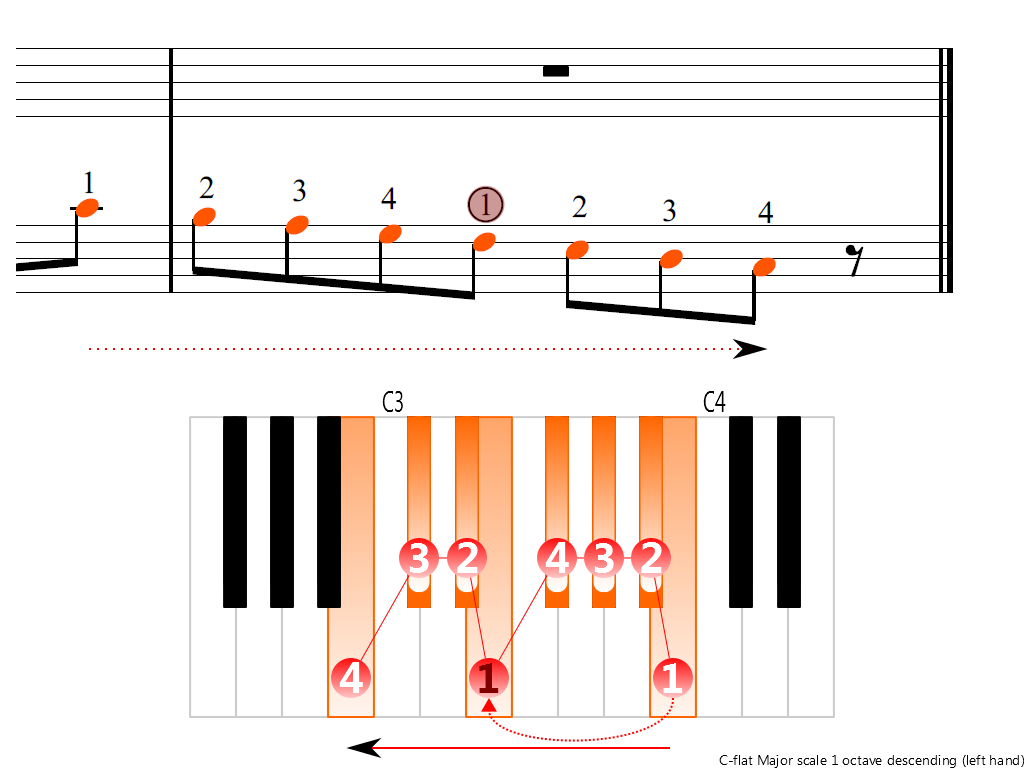 Figure 4. Descending of the C-flat Major scale 1 octave (left hand)