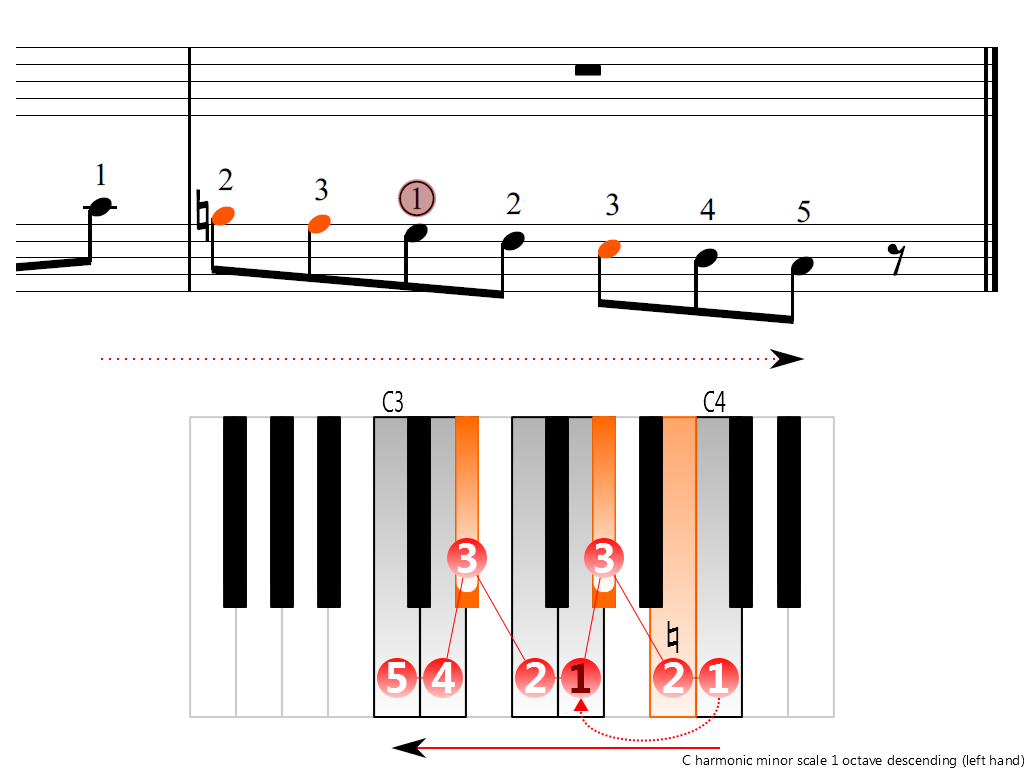 Figure 4. Descending of the C harmonic minor scale 1 octave (left hand)