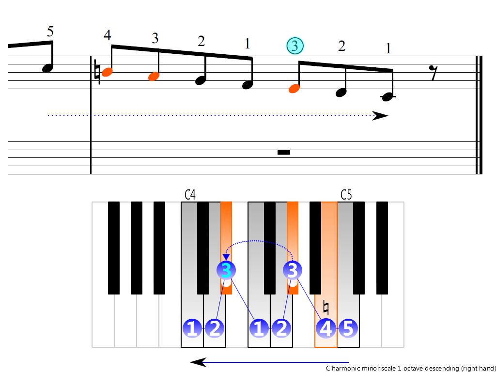 Figure 4. Descending of the C harmonic minor scale 1 octave (right hand)