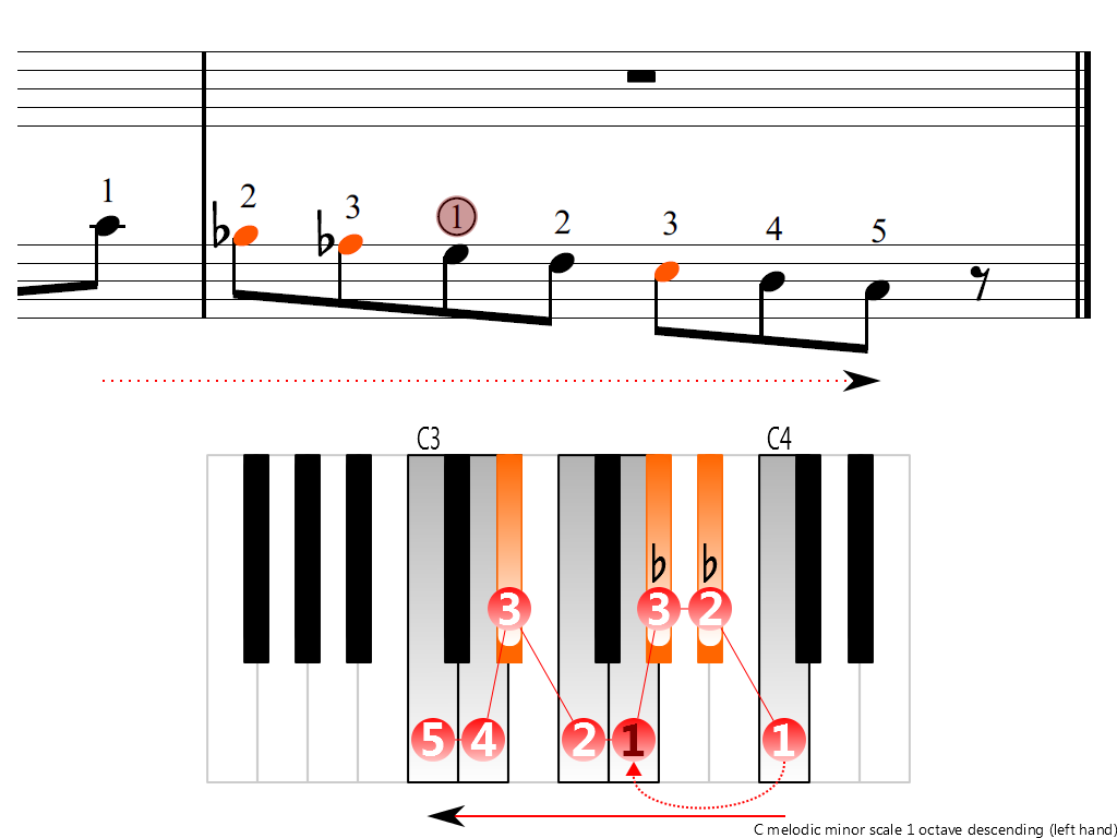 Figure 4. Descending of the C melodic minor scale 1 octave (left hand)