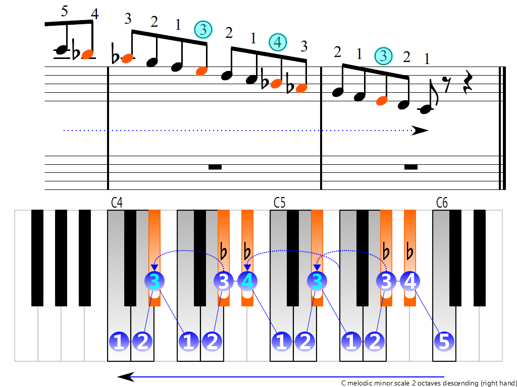 Figure 4. Descending of the C melodic minor scale 2 octaves (right hand)