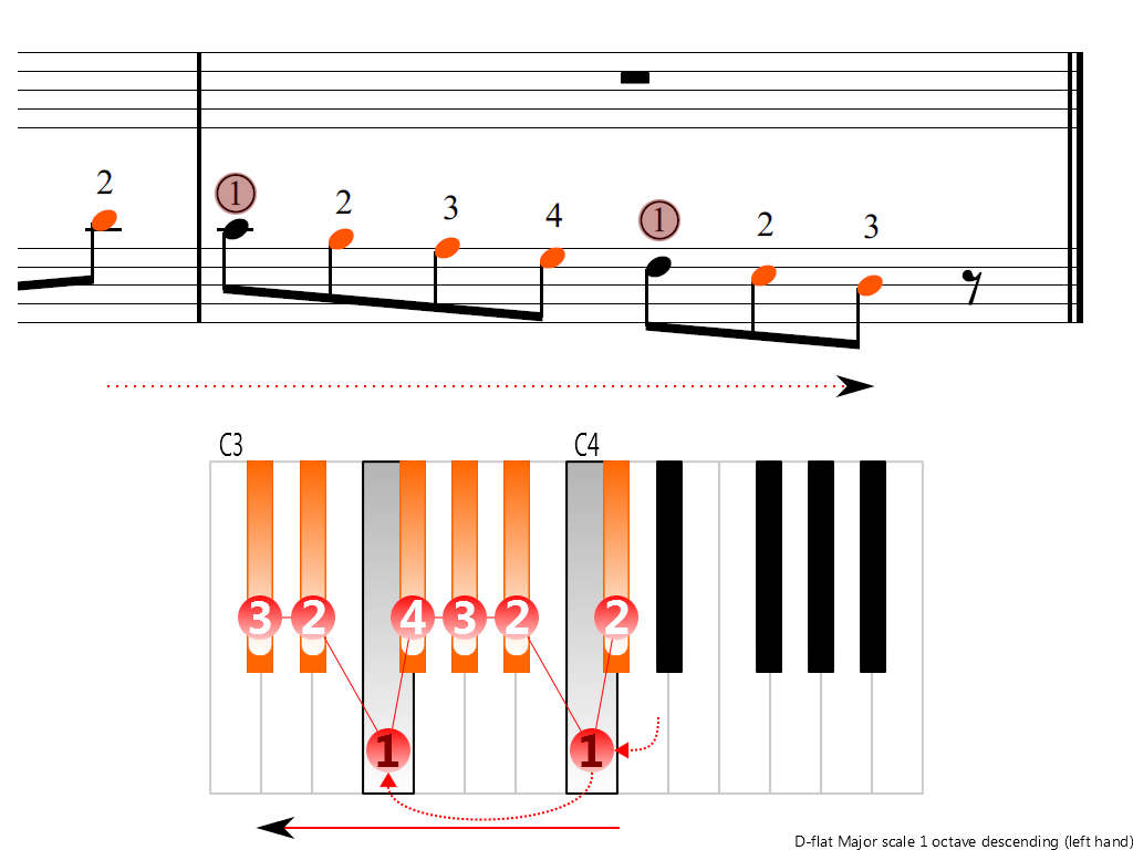 Figure 4. Descending of the D-flat Major scale 1 octave (left hand)