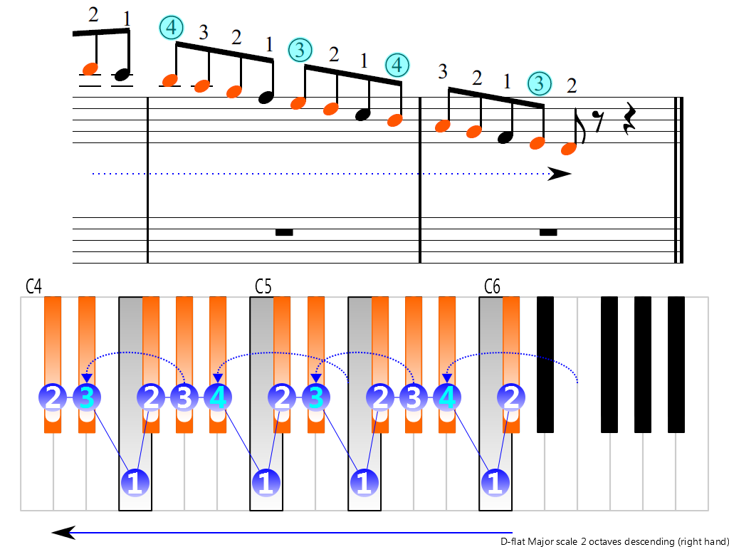 Figure 4. Descending of the D-flat Major scale 2 octaves (right hand)