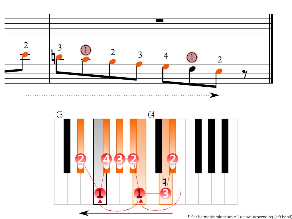 Figure 4. Descending of the E-flat harmonic minor scale 1 octave (left hand)
