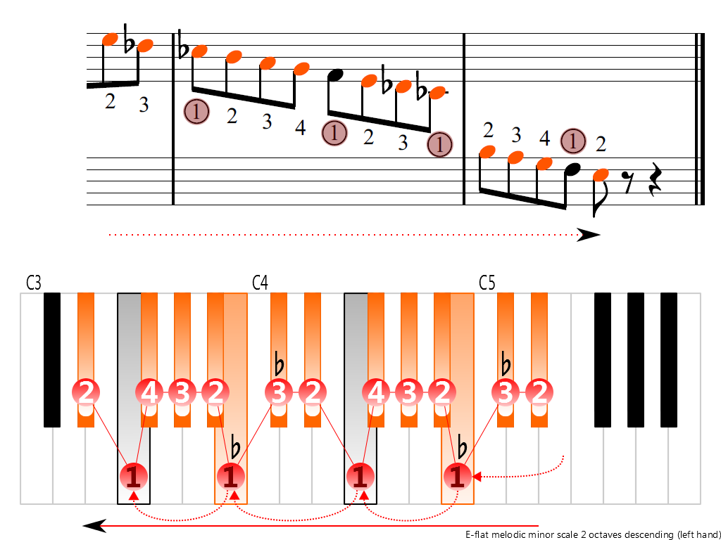 Figure 4. Descending of the E-flat melodic minor scale 2 octaves (left hand)