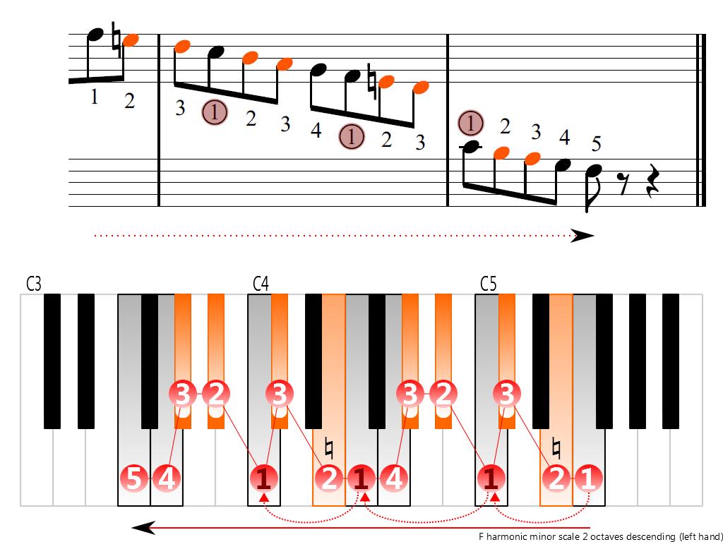 Figure 4. Descending of the F harmonic minor scale 2 octaves (left hand)