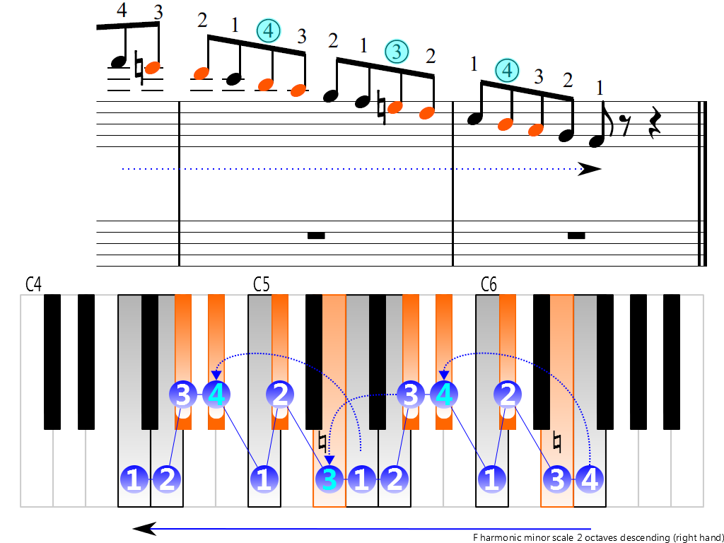 Figure 4. Descending of the F harmonic minor scale 2 octaves (right hand)