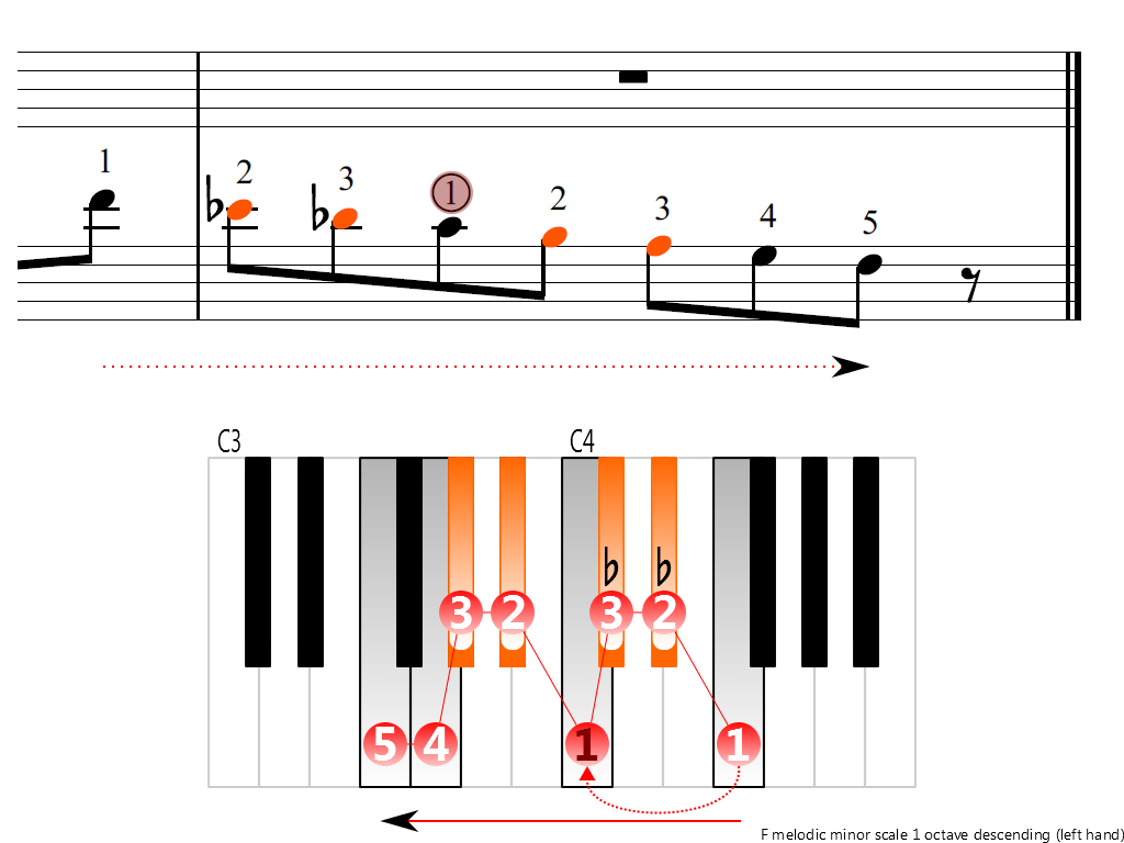 Figure 4. Descending of the F melodic minor scale 1 octave (left hand)