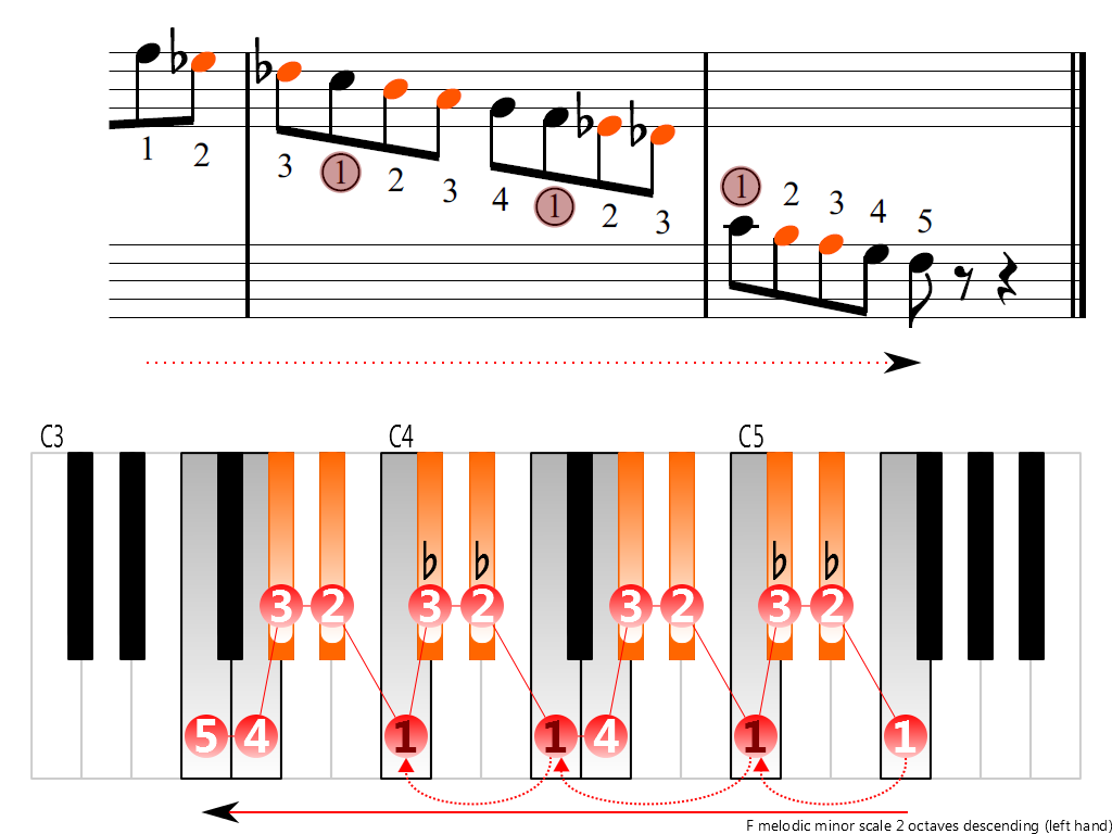 Figure 4. Descending of the F melodic minor scale 2 octaves (left hand)