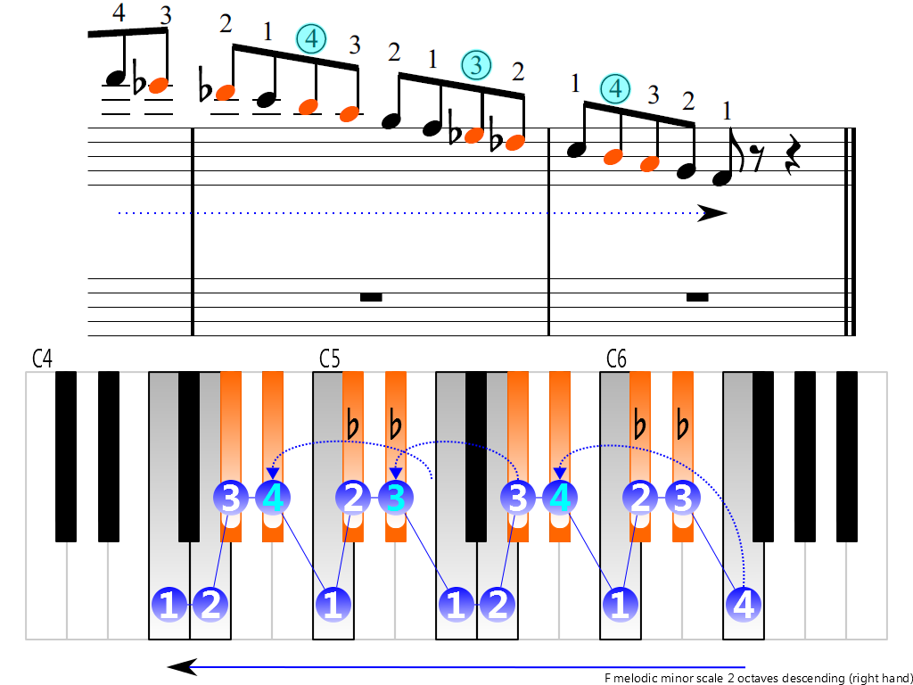 Figure 4. Descending of the F melodic minor scale 2 octaves (right hand)