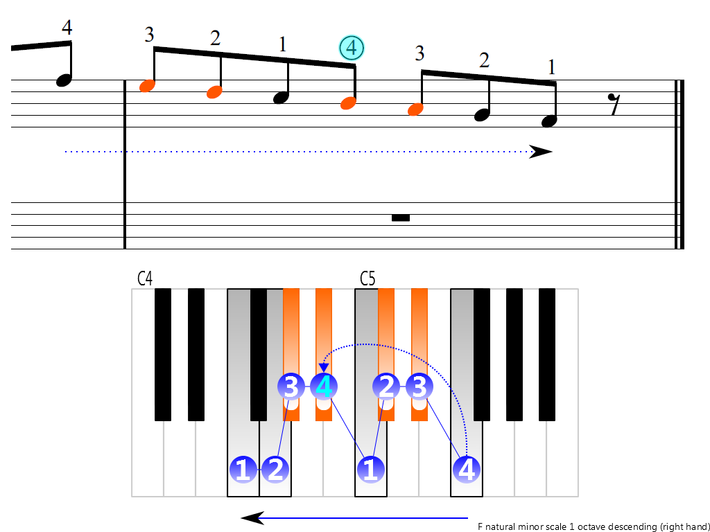 Figure 4. Descending of the F natural minor scale 1 octave (right hand)