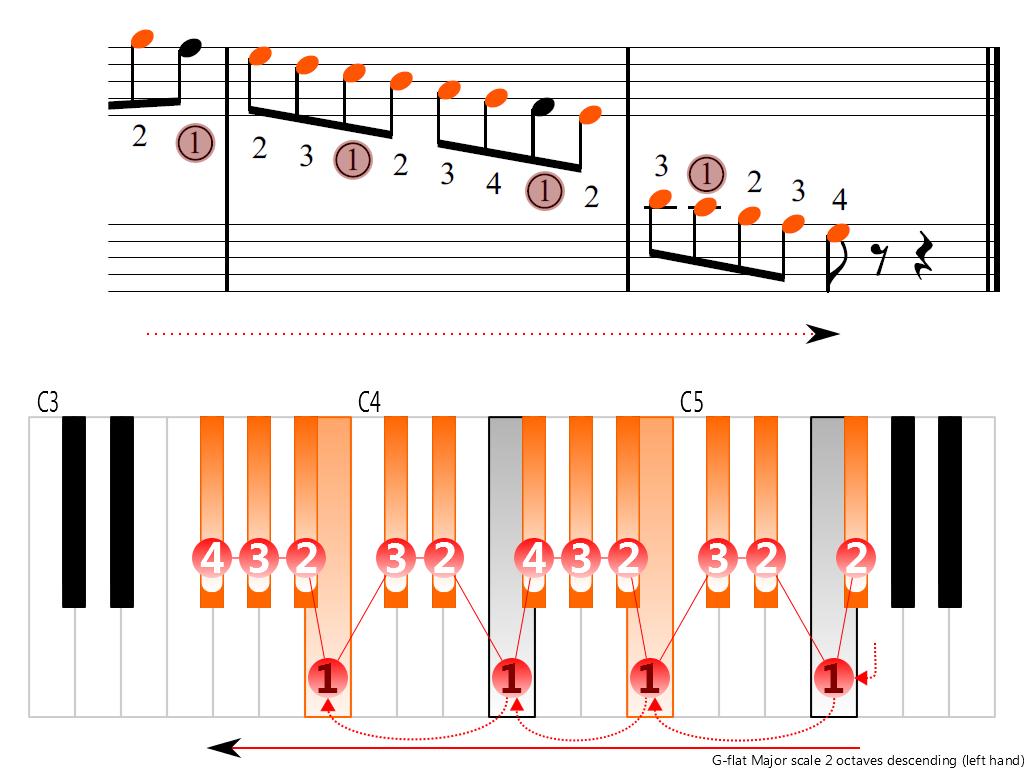 Figure 4. Descending of the G-flat Major scale 2 octaves (left hand)
