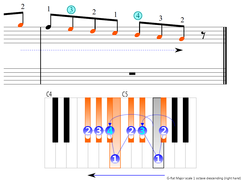 Figure 4. Descending of the G-flat Major scale 1 octave (right hand)